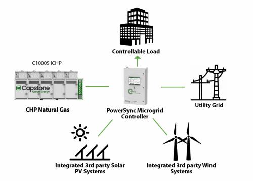 Microgrid Diagram-min Compressed
